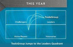 Have a look at the results for the latest Marketing Quadrant for #supplychain planning: #TGUK #SCM