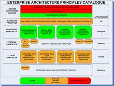 Enterprise Architecture Principles: Structuring a Principles Catalogue…
