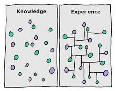 When you use your knowledge, you will gain more experience. With more experience, you will also gain more knowledge. It's all about learning and making use of what you learn! Creative Thinking, Design Thinking, Creative Writing, Modelo Canvas, Social Media Analytics, Knowledge Management, Project Management, Plakat Design, Connect The Dots