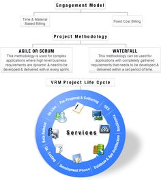 Enhanced Web Application Development services from one of the leading Web Development Company in India. Our experienced Web Application developers offers advanced application development services by using .Net, Php, Java, Symfony, Open Source Web Application, CMS and many more applications.  For More Details Visit : www.vrminfotech.com
