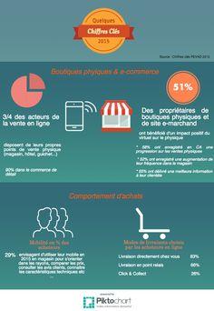 Boutiques-physique-e-commerce. Physique, Ecommerce, Digital Marketing, Anne Sophie, Technology, Boutiques, Channel, Image, Fashion