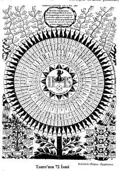 Semavî birtakım güçlerin, arzî güçlerle birleşerek garip, olağandışı işler yapması şeklinde tarif edilir (et-Tânevî, Keşşâfu Istılâhâti'l-Fünûn, 2/927). Elmalılı Hamdi Yazır, tılsımın, Hz. İbrahim a.s'ın kavmi olan Keldanîler'in yaptığı sihir türü o...