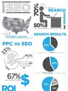 SEO infografic #seoupsk http://seoup.sk #seooptimalizacia #internetovymarketing