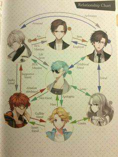 Zen, Jumin, Jaehee, Yoosung, V, Rika, chart, relationship, text; Mystic Messenger