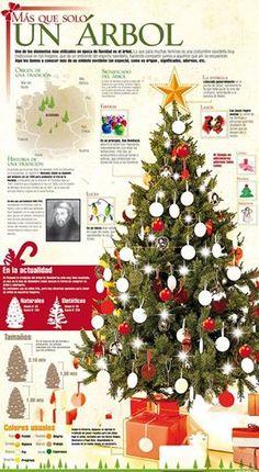 Conoces el significado del árbol de navidad. ¡Nosotros te lo contamos, checa esta infografía!