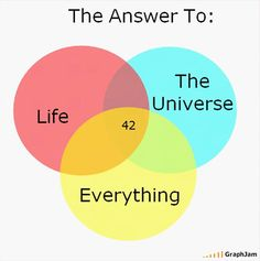 """""""The Answer To Life, The Universe and Everything"""""""