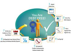 Debt Relief companies are companies that say they can renegotiate, settle, or in some way change the terms of a person's debt to a creditor or debt collector. Dealing with debt settlement companies can be risky. We can help! Ways To Save Money, Money Saving Tips, Money Tips, National Debt Relief, Loan Consolidation, Get Out Of Debt, Debt Payoff, Money Matters, Personal Finance