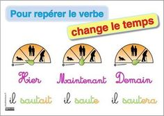 repérer verbe en changeant temps French Grammar, French Classroom, French Teacher, Learn French, Language, Teaching, Education, School, French Posters