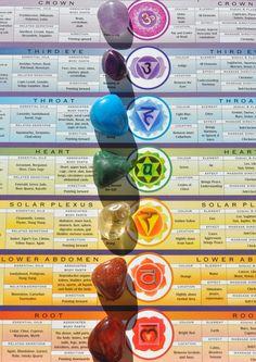 chakras #gemas #gemoterapia #reiki #chakras Holistic Healing, Natural Healing, Crystal Healing, Healing Stones, Reiki Stones, Ayurveda, Mind Body Spirit, Mind Body Soul, Chakra Meanings