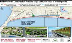 Costa Verde ganará 5 kilómetros de extensión hacia la costa del Callao en agosto del 2015