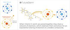 Vitamin C and E share electrons with a free radical- FutureDerm diagram Growth Factor, Blood Vessels, Best Face Products, Vitamin C, Sunscreen, Pills, Skin Care Tips, Skincare, Health