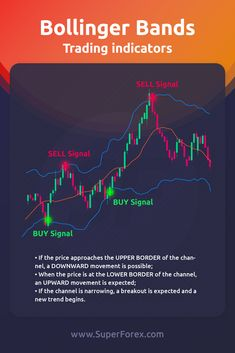 Trading Quotes, Intraday Trading, Bollinger Bands, Stock Trading Strategies, Trade Finance, Learn Forex Trading, Stock Charts, Investment Tips, Cryptocurrency Trading