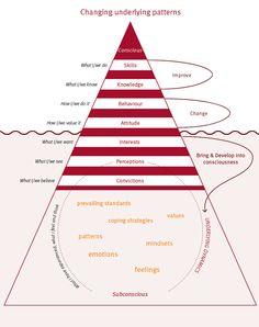 Systemisch leiderschap voor organisaties in verandering | Twynstra Gudde