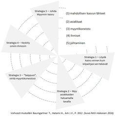Myynnin Johtaminen 5 Strategiaa - Petri Hakanen