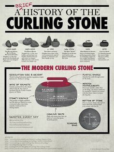 Brief History of the Curling Stone - Infographic Olympic Idea, Olympic Sports, Olympic Curling, Curling Stone, Winter Olympics, Golf Tips, Improve Yourself, Curls, Club