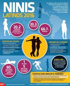 #SabíasQue en América Latina más de 20 millones de jóvenes no estudian ni trabajan. #Infographic