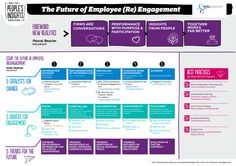 An introduction to our latest People's Insights magazine - The Future of Employee (Re)Engagement.   For more, visit: http://peopleslab.mslgroup.com/
