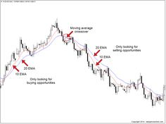 Moving averages are one of the more popular technical indicators that traders use in the Forex market In fact moving averages are the only indicator I use as part of my t. Forex Trading Basics, Learn Forex Trading, Forex Trading Strategies, Forex Strategies, Chandeliers Japonais, Forex Beginner, Analyse Technique, Finance, Trading Quotes