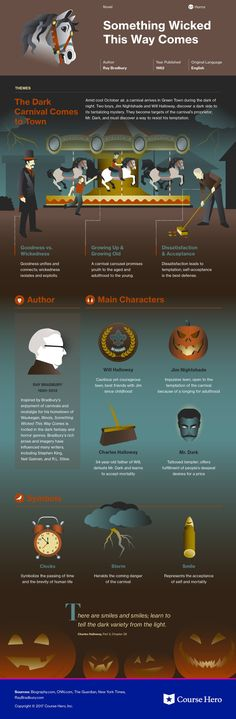 Infographic for Something Wicked This Way Comes