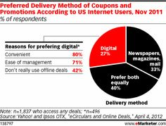 Of those that favored digital, eight in 10 said the convenience of digital deals made them preferable, especially their direct delivery to email inboxes.