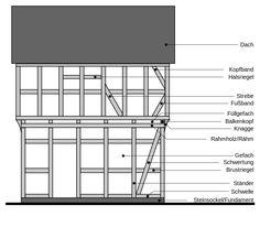 Bauteile eines Fachwerkhauses in Rähmbauweise