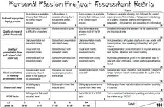 Personal Passion Project Assessment Rubric (word doc) Love this idea for assignment in my leadership class! Problem Based Learning, Inquiry Based Learning, Project Based Learning, Student Learning, Teaching Posters, Teaching Tools, Teaching Methods, Genious Hour, Rubrics For Projects