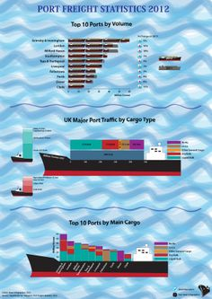 UK Port Freight Statistics 2012 infographic from data by Department for Transport. Tonnes, cargo category and locations. Milford Haven, Certificate Of Origin, Instructional Design, Learning Styles, Sea And Ocean, Supply Chain, Southampton, Infographics, Liverpool
