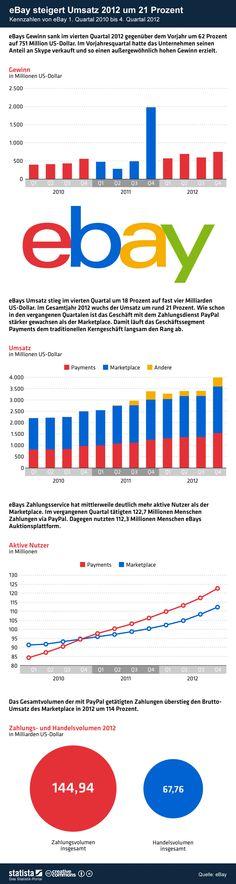 Die Grafik zeigt Kennzahlen von #eBay vom 1. Quartal 2010 bis zum 4. Quartal 2012. #statista #infografik