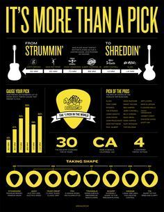 Here's how to pick a pick. | 9 Amazing Infographics For Guitar Freaks / diferentes tipos de púas para cada estilo