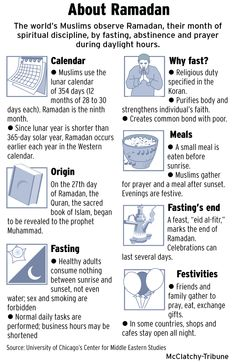 "Muslims begin annual fasts of Ramadan Its ""Quran"". About Ramadan I love ramadan ! its peace all over the worldIts ""Quran"". About Ramadan I love ramadan ! its peace all over the world Islamic Teachings, Islamic Quotes, Arabic Quotes, Coran Tajwid, Ramadan Activities, Ramadan Crafts, Ramadan Tips, Ramadan Day, Islam Ramadan"