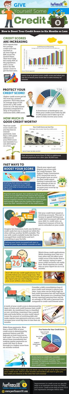 Give Yourself Some Credit: How to Boost Your Credit Score in Six Months or Less