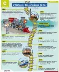 L'histoire des chemins de fer