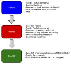 The Difference Between Fedora, Redhat, and CentOS  #linux