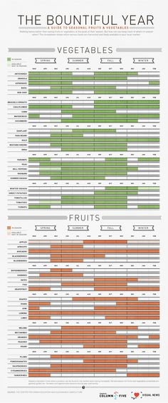 Seasonal Fruits & Vegetables Chart