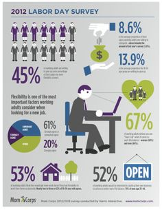 Mom Corps 2012 Labor Day Survey Infographic on flexible work habits and what people are willing to do to gain workplace flexibility. Organization Lists, Job Search Tips, Work Family, Flexible Working, Paid Surveys, Work Life Balance, Financial Literacy, Workplace, Flexibility