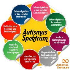 Autismus, Asperger-Syndrom? Was ist das? Autismus-Spektrum: Was ist Autismus?Menschen im Autismus-Spektrum sind alle sehr unterschiedlich. Dennoch gibt es bestimmte Merkmale, die in unterschiedlich ausgeprägter Form bei jedem autistischen Menschen zu finden sind. Definition & Formen von Au