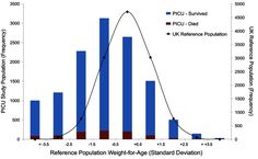 حساب كتلة الجسم Bar Chart, Diagram, Bar Graphs