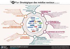 Plan stratégique réseaux sociaux