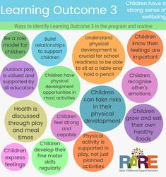 Free resources – RARE Early Childhood Support Services Early Education, Early Childhood Education, Primary Education, Education Degree, Special Education, Eylf Learning Outcomes, Learning Stories, Learning Quotes, Education Quotes