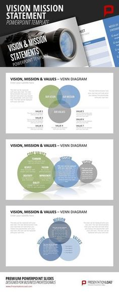 Make use of our colorful Venn Diagrams to illustrate the connection between your company's core values, mission and vision. To personalize your PowerPoint Presentation, text boxes can easily be exchanged with personal writing. Creating a PowerPoint Presen Mission Statement Template, Vision And Mission Statement, Company Vision Statement, Change Management, Business Management, Business Planning, Nclex, Kaizen, Business Model