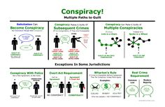 Here's a Criminal Law visual that explains different types of Conspiracy charges. Useful for Bar Exam Study! From Brendan Conley. Conspiracy by Brendan Conley. The materials are copyright Prison, Police Officer Requirements, Exam Motivation, Crime, Law Enforcement Jobs, Exams Tips, Criminal Law, Criminal Defense, Science
