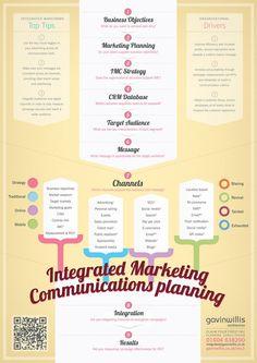 https://social-media-strategy-template.blogspot.com/ Integrated Marketing Communications Planning