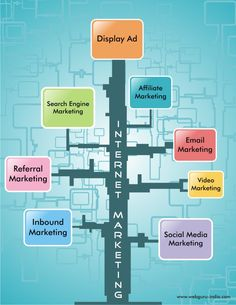 Internet-Marketing-Techniques.jpg (694×898)