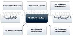 http://www.bdizital.com/  PPC Company in India