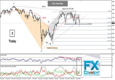 Dow Jones: Why did the index retrace from 16850.00 today?