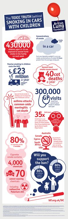 The truth behind smoking in cars, by British Lung Foundation. www.thefilterwales.org
