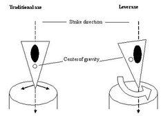 Principle of Leveraxe