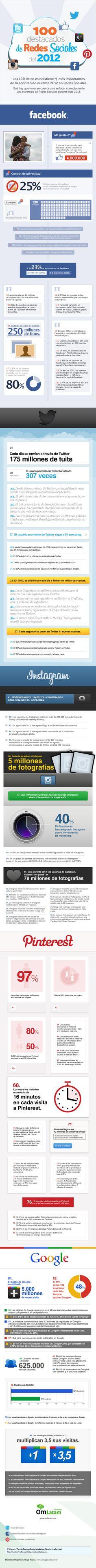 100 datos más importantes de Redes Sociales en 2012 #infografia en español