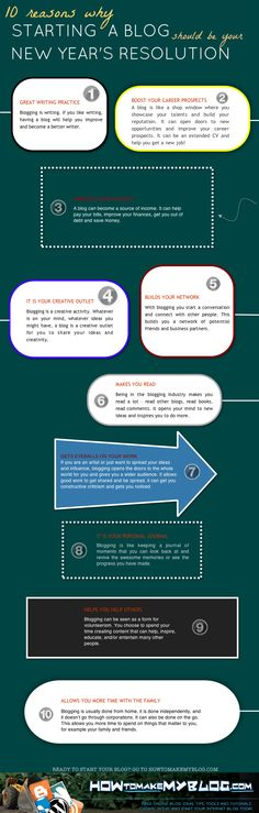 10 Reasons Why Starting A Blog Should Be Your New Year's Resolution [Infographic]
