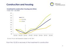 Construction and housing  Quarterly Report Q3 2015 Circulo de Empresarios-Septiembre 2015